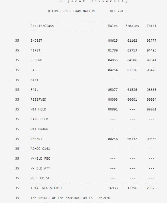 Gujarat University B.Com 5th Sem Result Pass Percentage